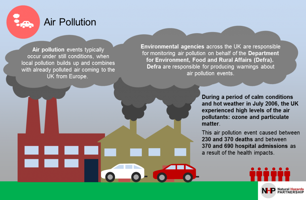Air pollution in the United Kingdom